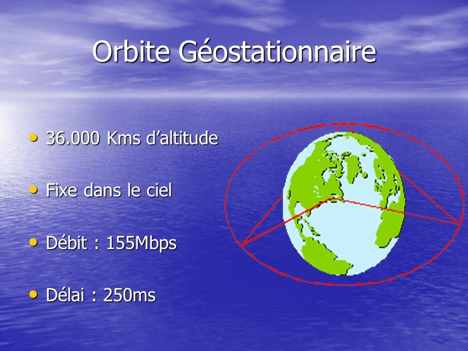 Orbite Géostationnaire 36.000 Kms daltitude 36.000 Kms daltitude Fixe dans le ciel Fixe dans le ciel Débit : 155Mbps Débit : 155Mbps Délai : 250ms Dél