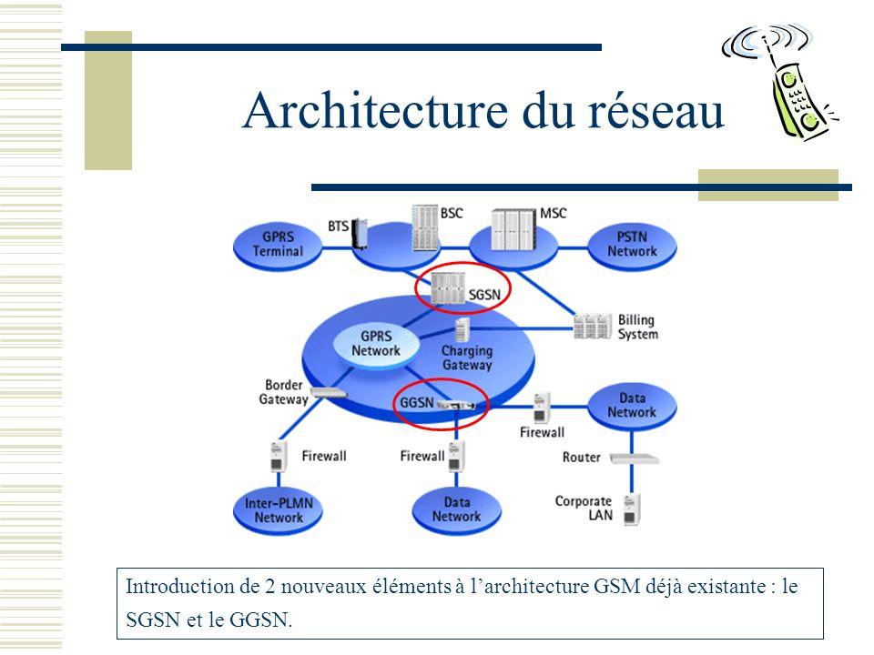 Architecture du réseau Introduction de 2 nouveaux éléments à larchitecture GSM déjà existante : le SGSN et le GGSN.
