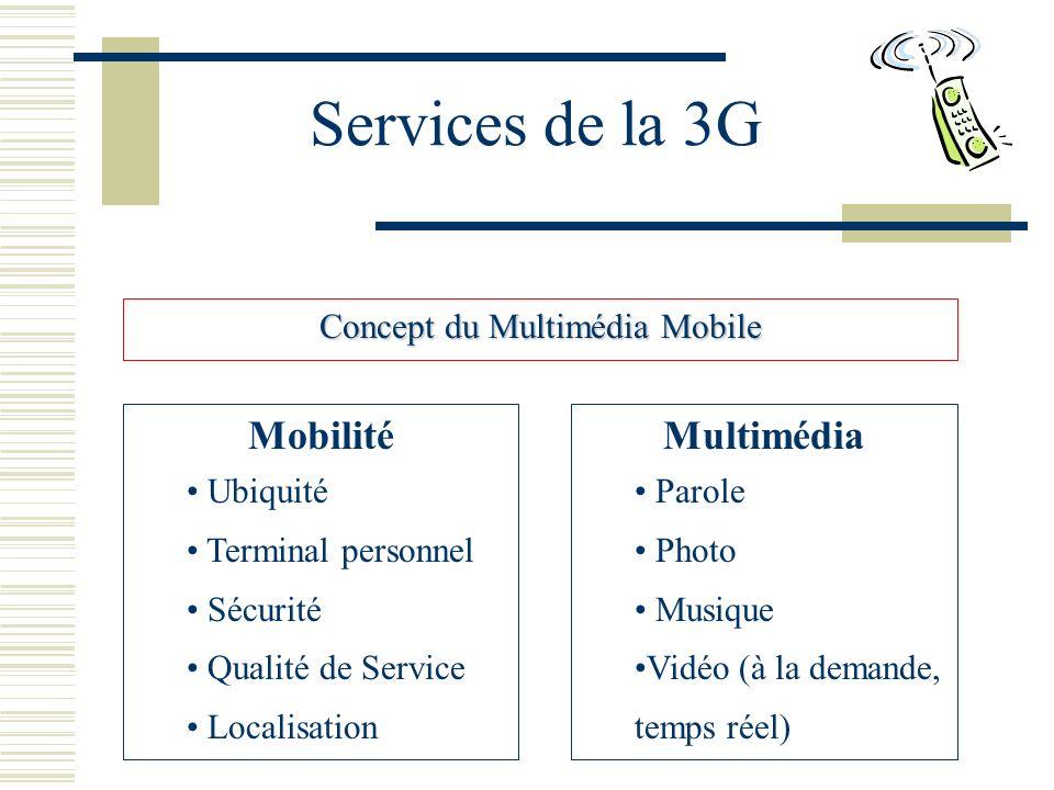 Services de la 3G Concept du Multimédia Mobile Mobilité Ubiquité Terminal personnel Sécurité Qualité de Service Localisation Multimédia Parole Photo Musique Vidéo (à la demande, temps réel)