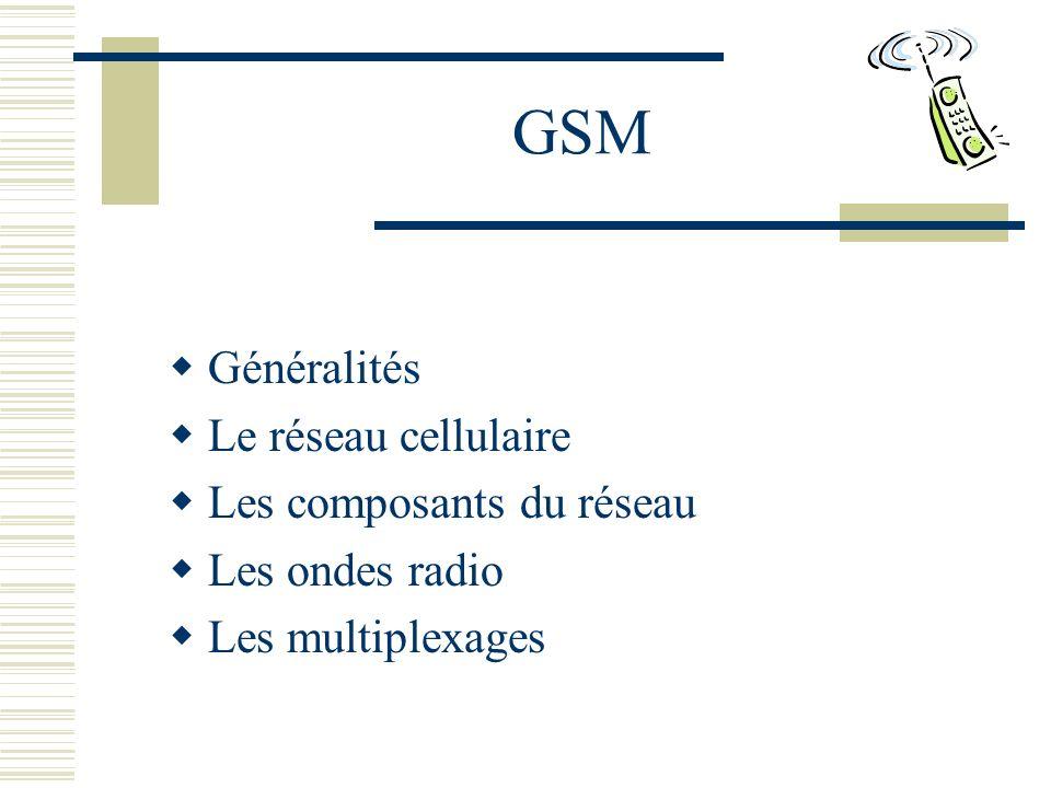 Généralités GSM = Global System for Mobile communications Norme adoptée en juin 1986 Mise en place dès le début des années 90 Débit max.