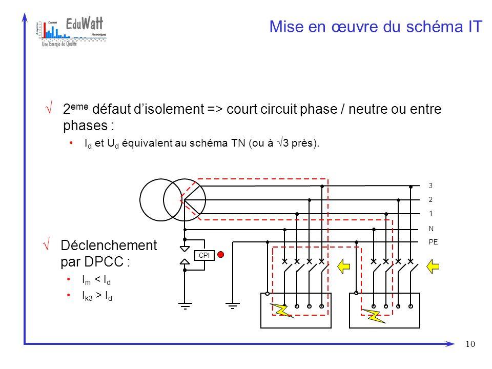 10 Mise en œuvre du schéma IT Déclenchement par DPCC : I m < I d I k3 > I d 2 eme défaut disolement => court circuit phase / neutre ou entre phases :