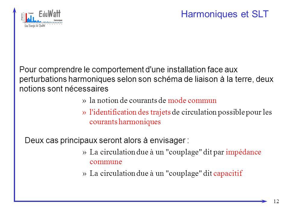 12 Harmoniques et SLT Deux cas principaux seront alors à envisager : »La circulation due à un
