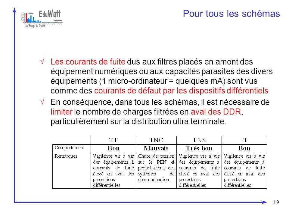 19 Les courants de fuite dus aux filtres placés en amont des équipement numériques ou aux capacités parasites des divers équipements (1 micro-ordinate