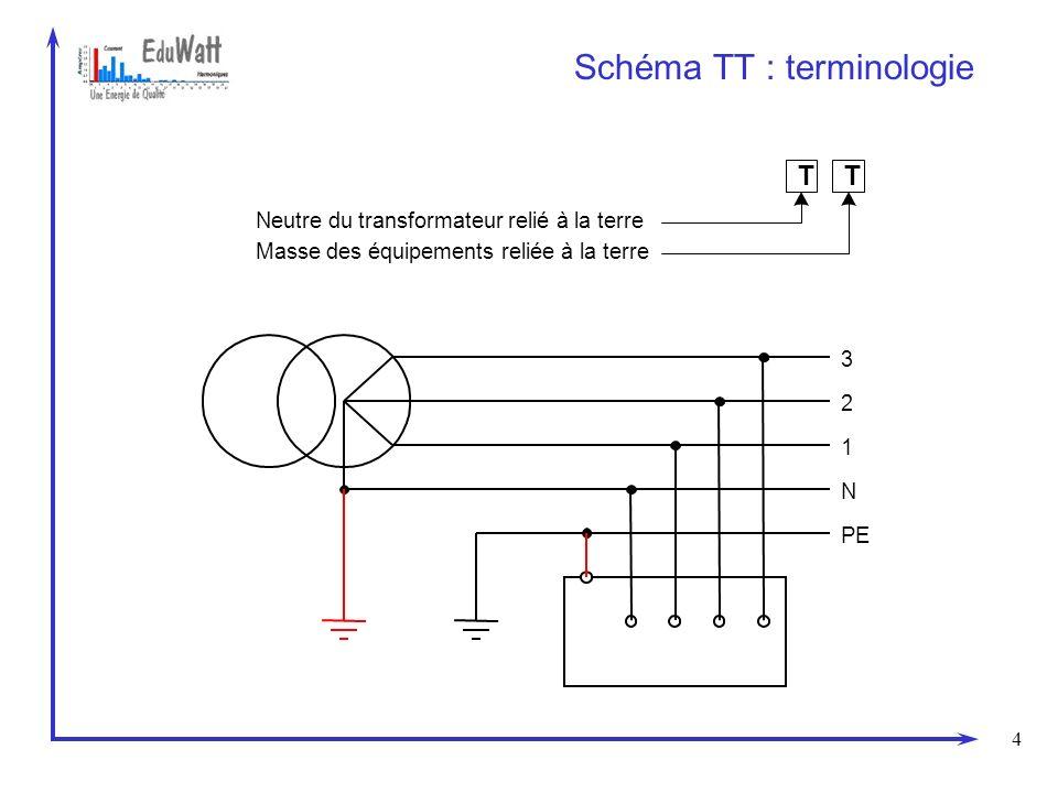 5 Mise en œuvre du schéma TT PE 3P+N RBRB RARA Déclenchement par DDR : 3Défaut disolement => courant de défaut phase / terre La valeur du courant de défaut dépend de la valeur des impédances des prises de terre R A et R B UdUd
