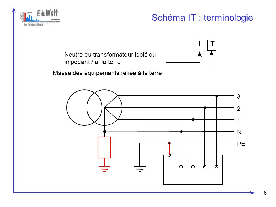8 Schéma IT : terminologie PE 3 2 1 N Neutre du transformateur isolé ou impédant / à la terre I Masse des équipements reliée à la terre T
