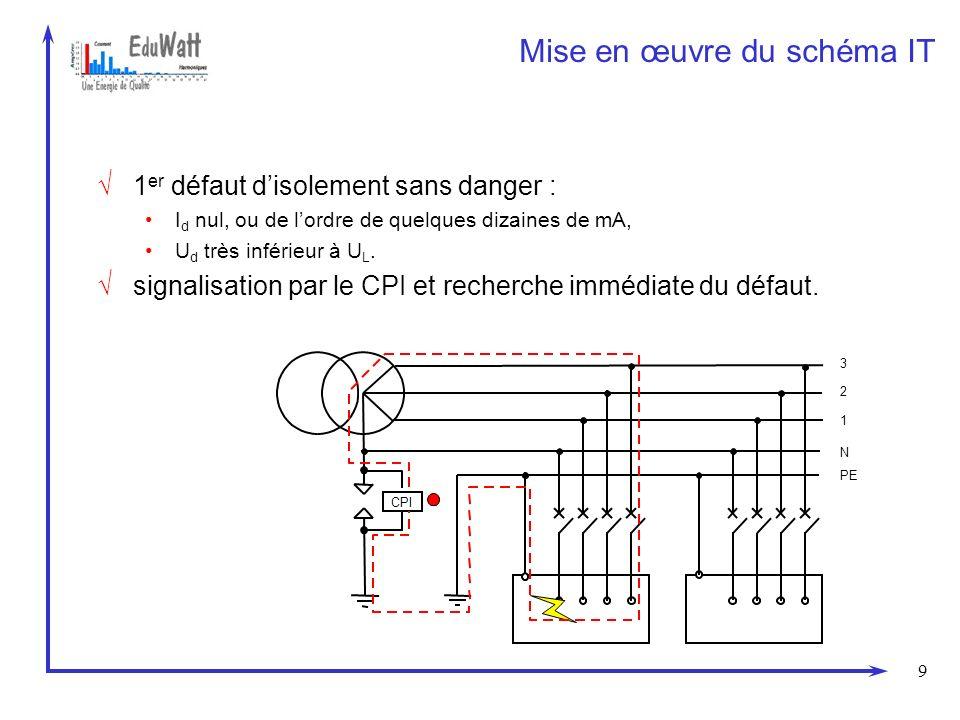 9 Mise en œuvre du schéma IT 1 er défaut disolement sans danger : I d nul, ou de lordre de quelques dizaines de mA, U d très inférieur à U L. signalis