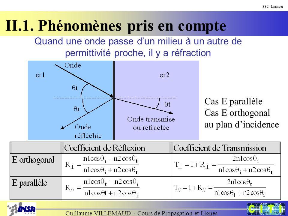 Guillaume VILLEMAUD - Cours de Propagation et Lignes 332- Liaison II.1. Phénomènes pris en compte Cas E parallèle Cas E orthogonal au plan dincidence