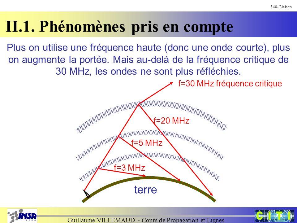 Guillaume VILLEMAUD - Cours de Propagation et Lignes 340- Liaison II.1. Phénomènes pris en compte terre f=3 MHz f=5 MHz f=20 MHz f=30 MHz fréquence cr