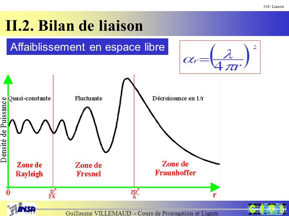 Guillaume VILLEMAUD - Cours de Propagation et Lignes 349- Liaison II.2. Bilan de liaison Affaiblissement en espace libre