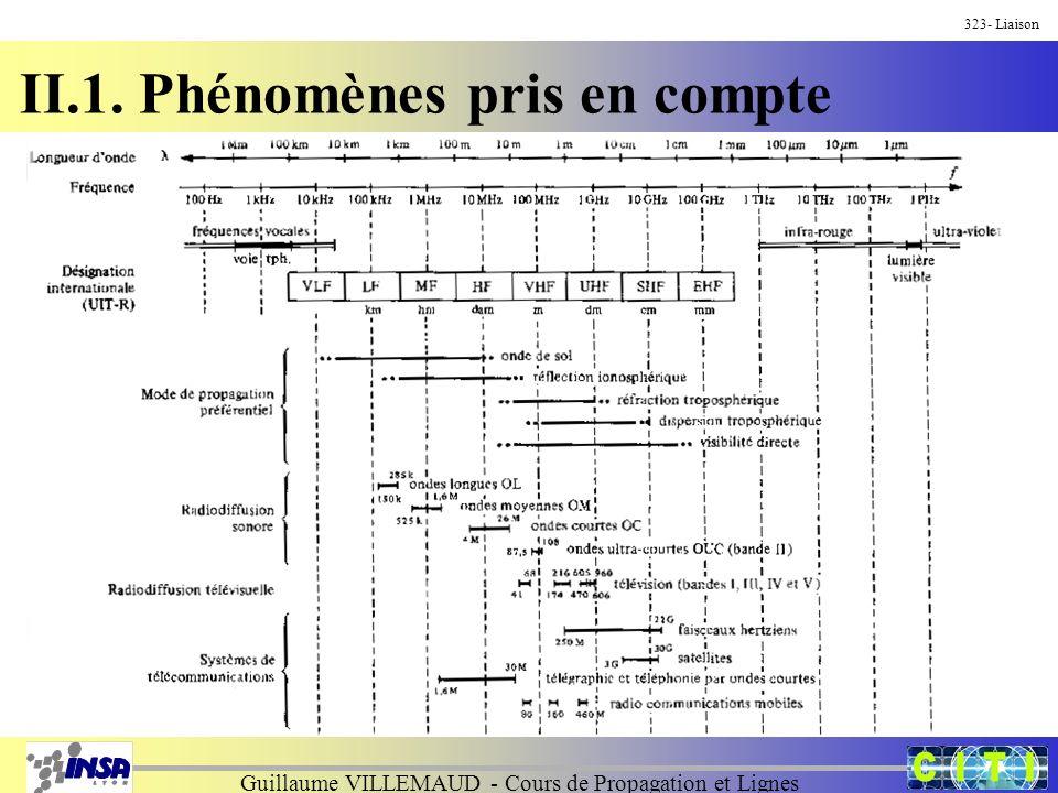 Guillaume VILLEMAUD - Cours de Propagation et Lignes 354- Liaison II.2.