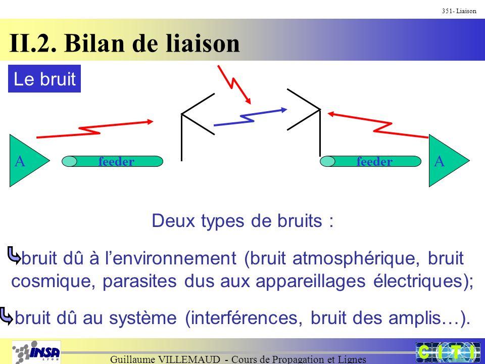 Guillaume VILLEMAUD - Cours de Propagation et Lignes 351- Liaison II.2. Bilan de liaison Le bruit A feeder A Deux types de bruits : bruit dû à lenviro