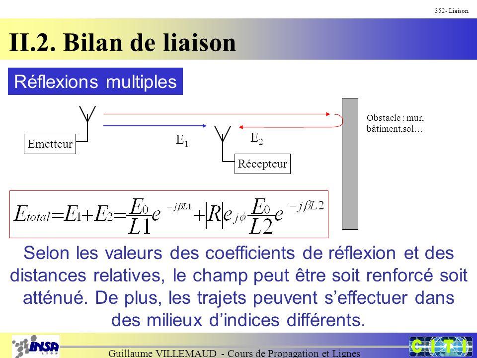Guillaume VILLEMAUD - Cours de Propagation et Lignes 352- Liaison II.2. Bilan de liaison Réflexions multiples EmetteurRécepteur Obstacle : mur, bâtime