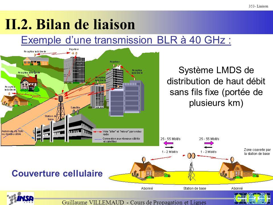 Guillaume VILLEMAUD - Cours de Propagation et Lignes 353- Liaison II.2. Bilan de liaison Exemple dune transmission BLR à 40 GHz : Système LMDS de dist