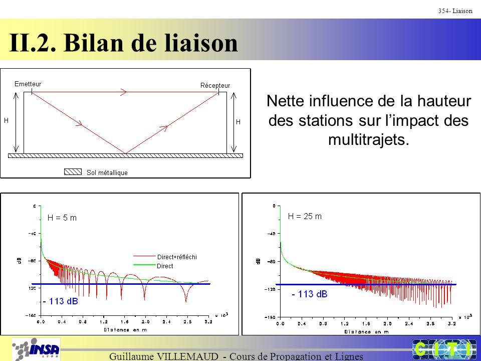 Guillaume VILLEMAUD - Cours de Propagation et Lignes 354- Liaison II.2. Bilan de liaison Nette influence de la hauteur des stations sur limpact des mu