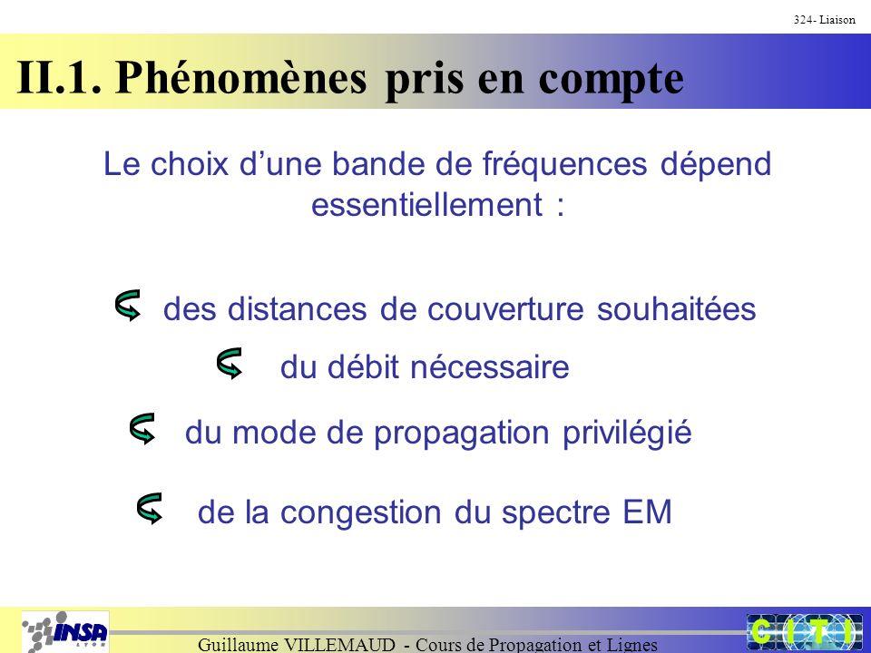 Guillaume VILLEMAUD - Cours de Propagation et Lignes 324- Liaison II.1. Phénomènes pris en compte Le choix dune bande de fréquences dépend essentielle