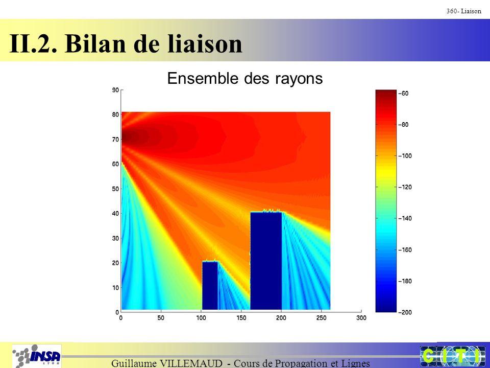 Guillaume VILLEMAUD - Cours de Propagation et Lignes 360- Liaison II.2. Bilan de liaison Ensemble des rayons