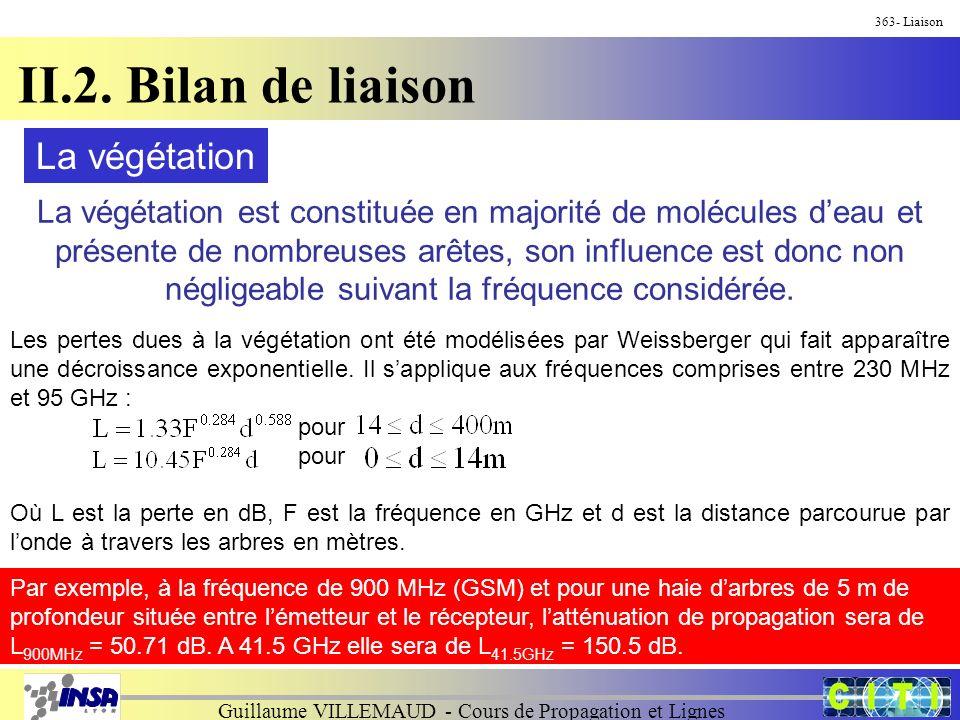 Guillaume VILLEMAUD - Cours de Propagation et Lignes 363- Liaison II.2. Bilan de liaison La végétation est constituée en majorité de molécules deau et