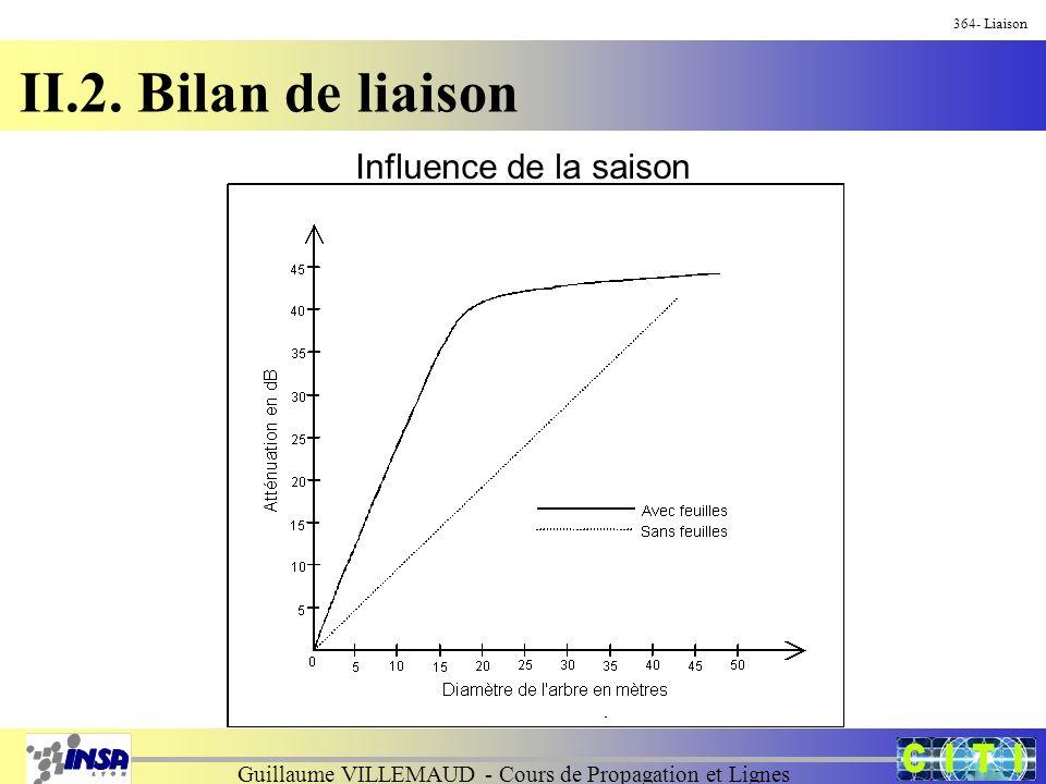 Guillaume VILLEMAUD - Cours de Propagation et Lignes 364- Liaison II.2. Bilan de liaison Influence de la saison
