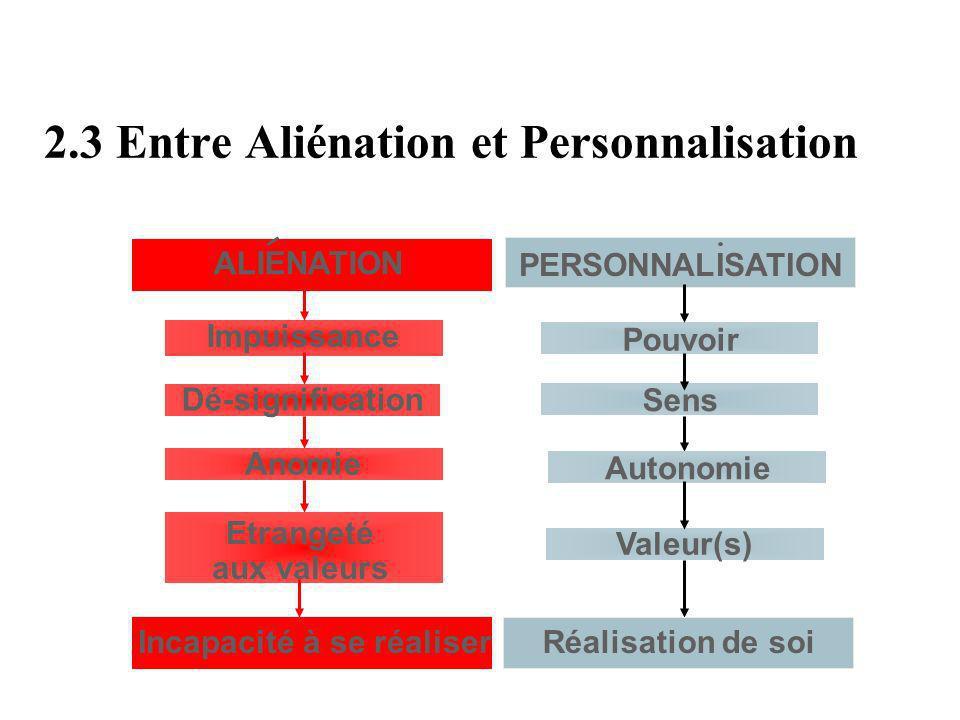 2.3 Entre Aliénation et Personnalisation ALIENATION Impuissance Pouvoir PERSONNALISATION Dé-signification Sens Anomie Autonomie Etrangeté aux valeurs Valeur(s) Incapacité à se réaliserRéalisation de soi