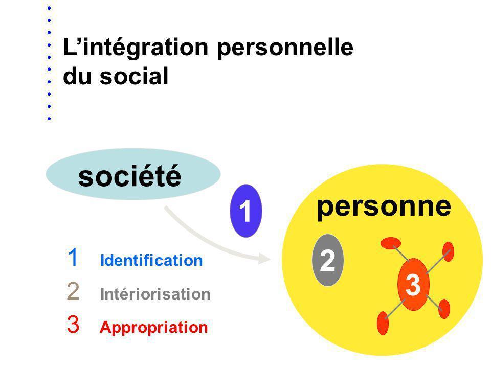1 1 Initiation 2 Insertion 3 Intégration Lintégration sociale de la personne société 2 3 personn e