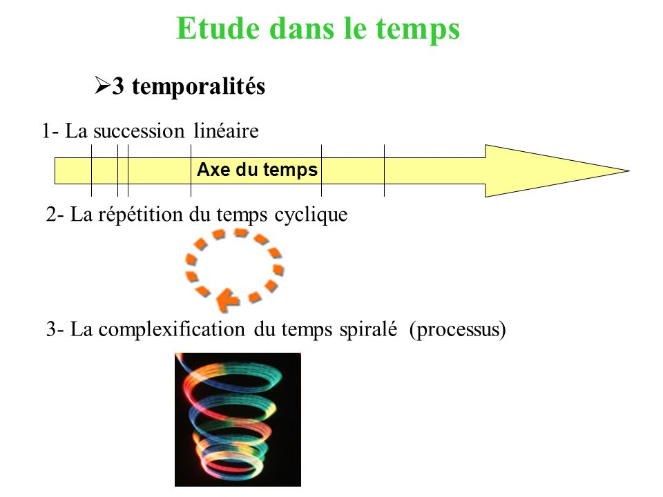 Etude dans le temps Axe du temps 1- La succession linéaire 2- La répétition du temps cyclique 3- La complexification du temps spiralé (processus) 3 te