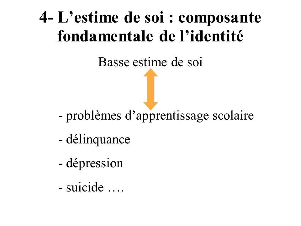 4- Lestime de soi : composante fondamentale de lidentité Basse estime de soi - problèmes dapprentissage scolaire - délinquance - dépression - suicide