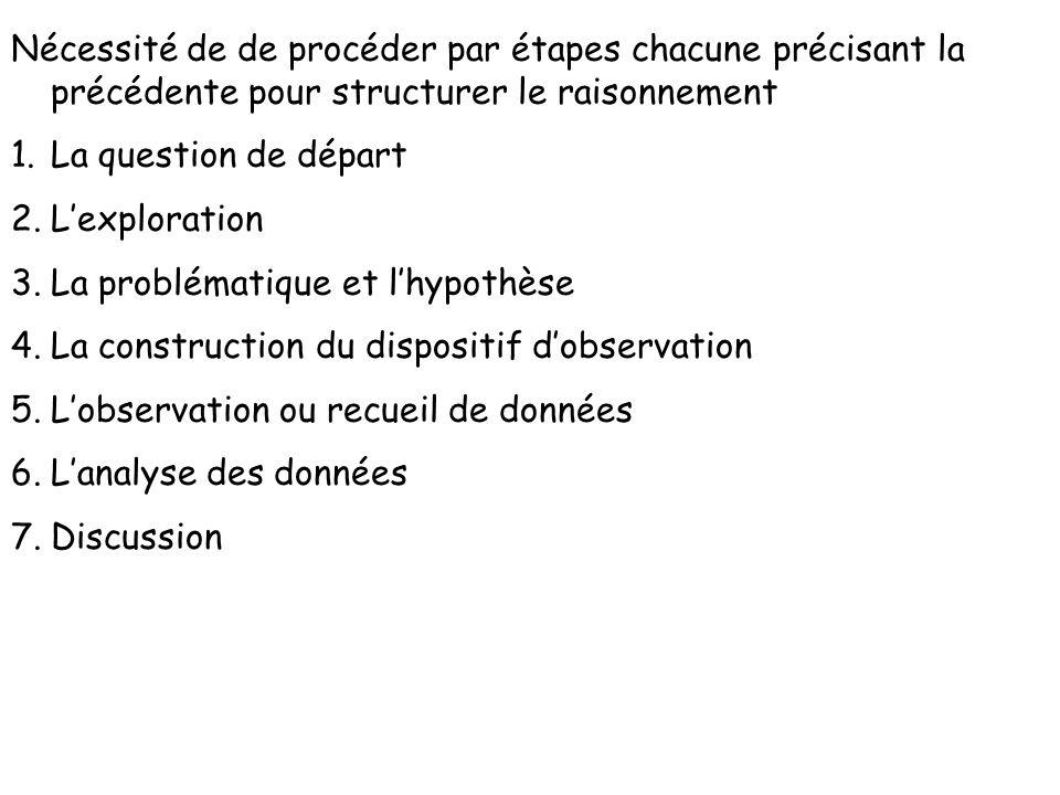 Nécessité de de procéder par étapes chacune précisant la précédente pour structurer le raisonnement 1.La question de départ 2.Lexploration 3.La problé