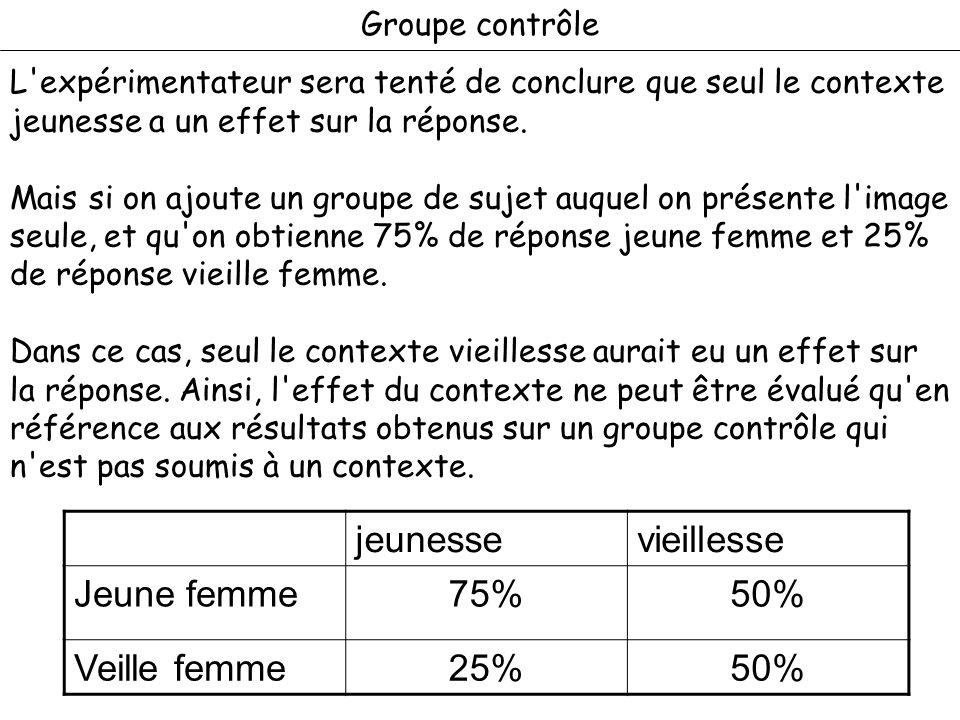 Groupe contrôle jeunessevieillesse Jeune femme75%50% Veille femme25%50% L'expérimentateur sera tenté de conclure que seul le contexte jeunesse a un ef
