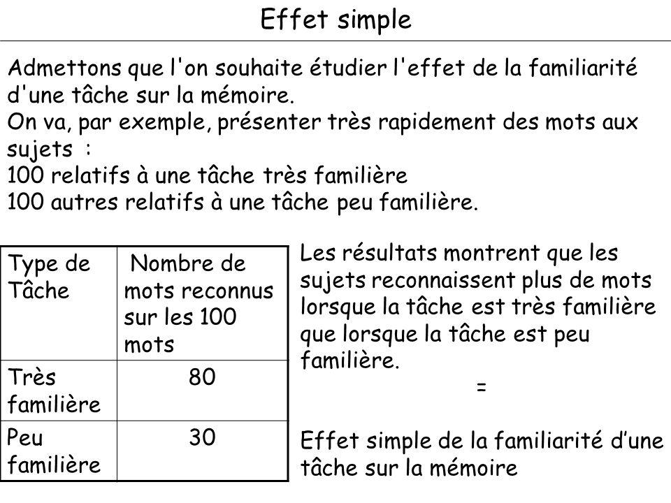 Admettons que l'on souhaite étudier l'effet de la familiarité d'une tâche sur la mémoire. On va, par exemple, présenter très rapidement des mots aux s