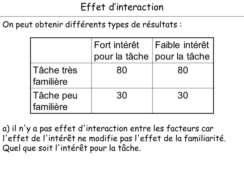 Effet dinteraction. On peut obtenir différents types de résultats : Fort intérêt pour la tâche Faible intérêt pour la tâche Tâche très familière 80 Tâ