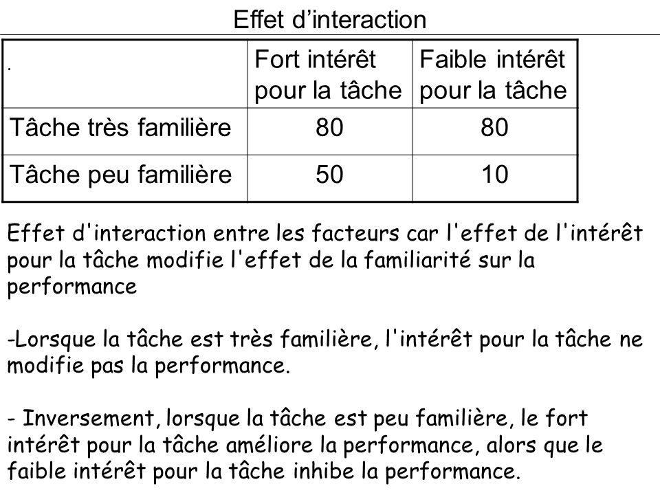 Effet dinteraction. Fort intérêt pour la tâche Faible intérêt pour la tâche Tâche très familière80 Tâche peu familière5010 Effet d'interaction entre l