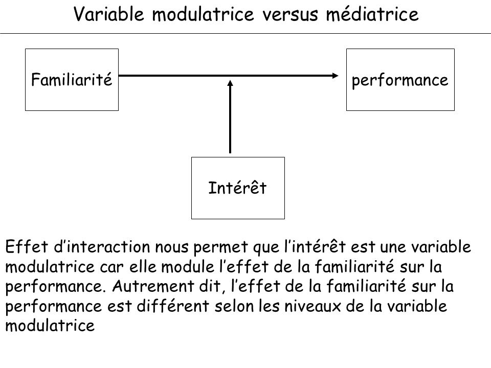Variable modulatrice versus médiatrice Effet dinteraction nous permet que lintérêt est une variable modulatrice car elle module leffet de la familiari
