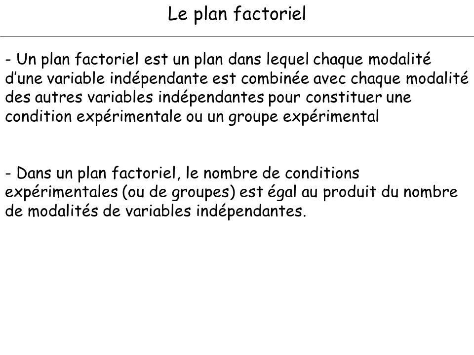 Le plan factoriel - Un plan factoriel est un plan dans lequel chaque modalité dune variable indépendante est combinée avec chaque modalité des autres