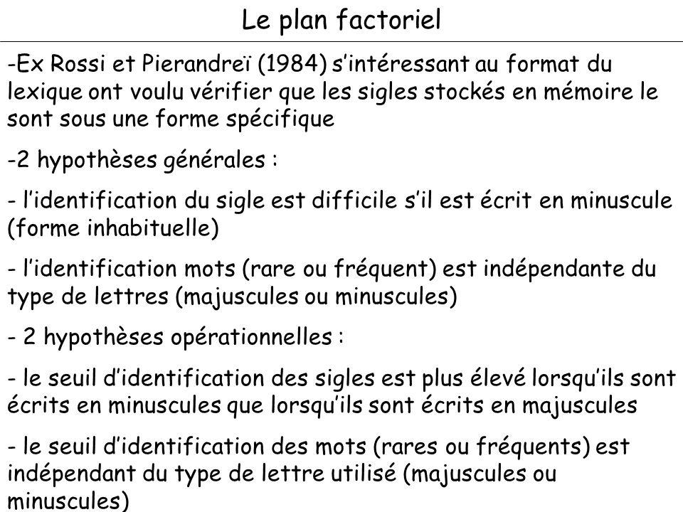 Le plan factoriel -Ex Rossi et Pierandreï (1984) sintéressant au format du lexique ont voulu vérifier que les sigles stockés en mémoire le sont sous u