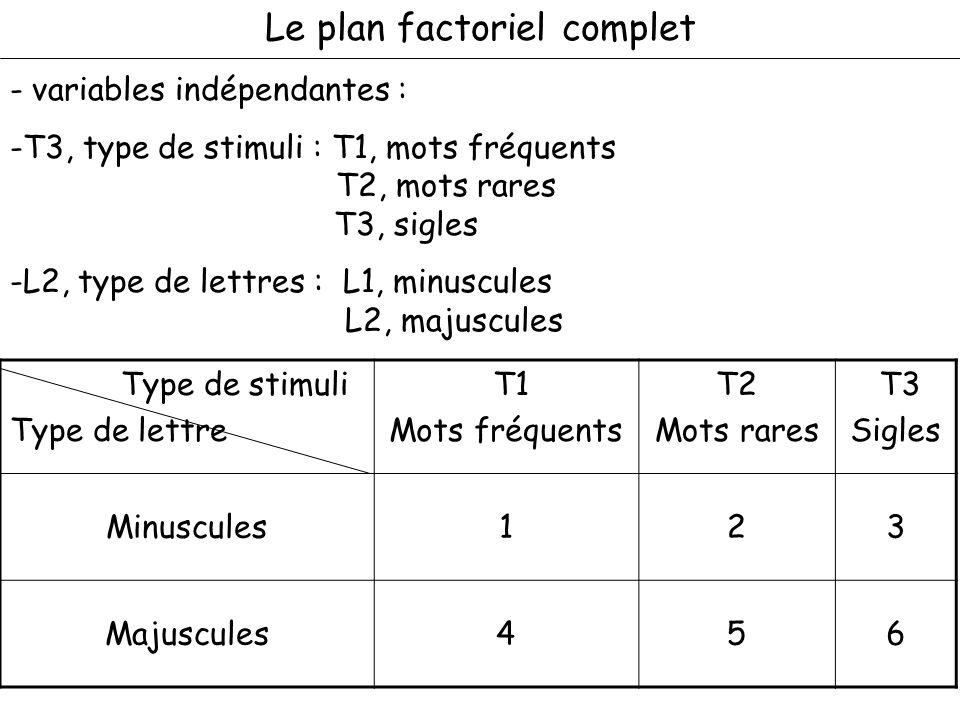 Le plan factoriel complet - variables indépendantes : -T3, type de stimuli : T1, mots fréquents T2, mots rares T3, sigles -L2, type de lettres : L1, m