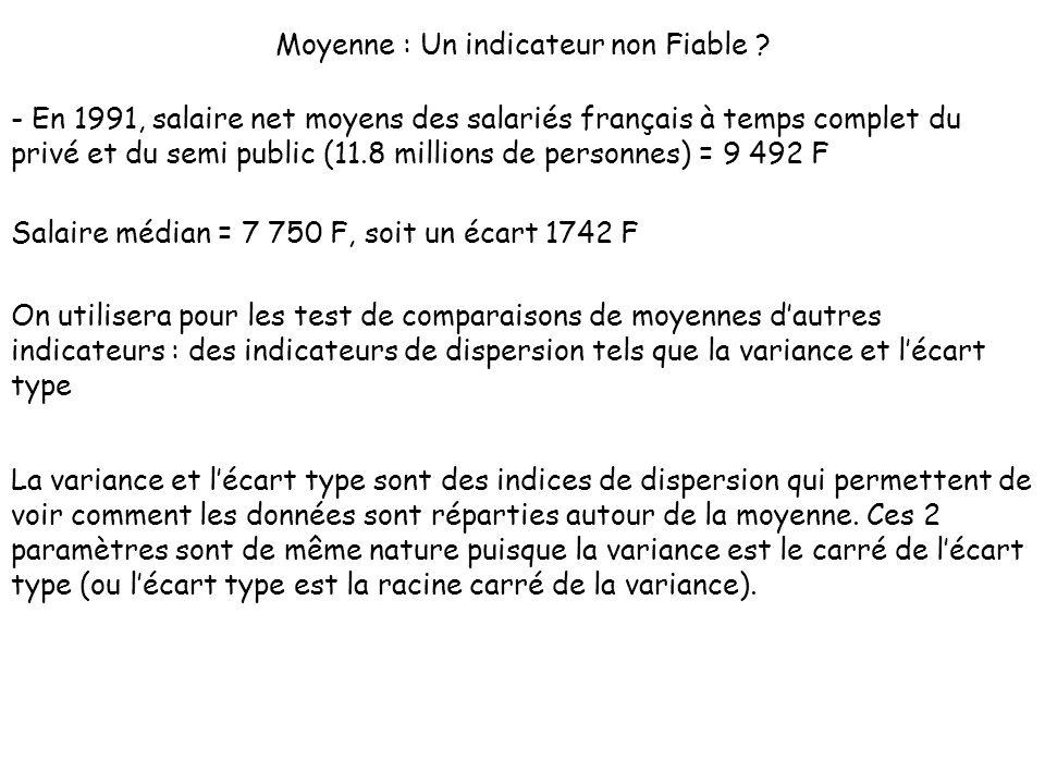 Moyenne : Un indicateur non Fiable ? - En 1991, salaire net moyens des salariés français à temps complet du privé et du semi public (11.8 millions de