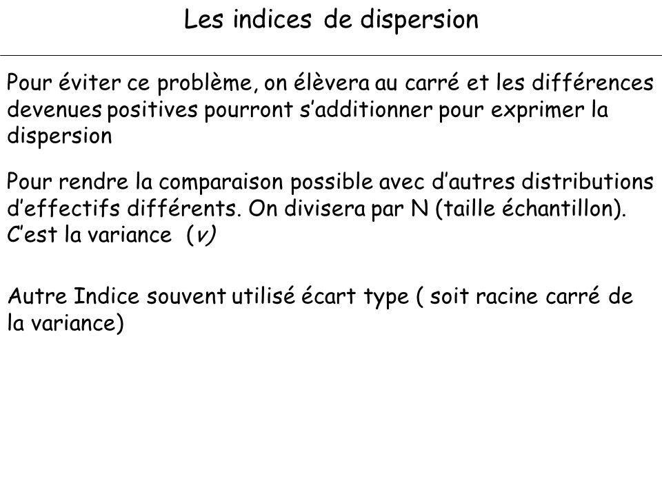 Les indices de dispersion Pour éviter ce problème, on élèvera au carré et les différences devenues positives pourront sadditionner pour exprimer la di
