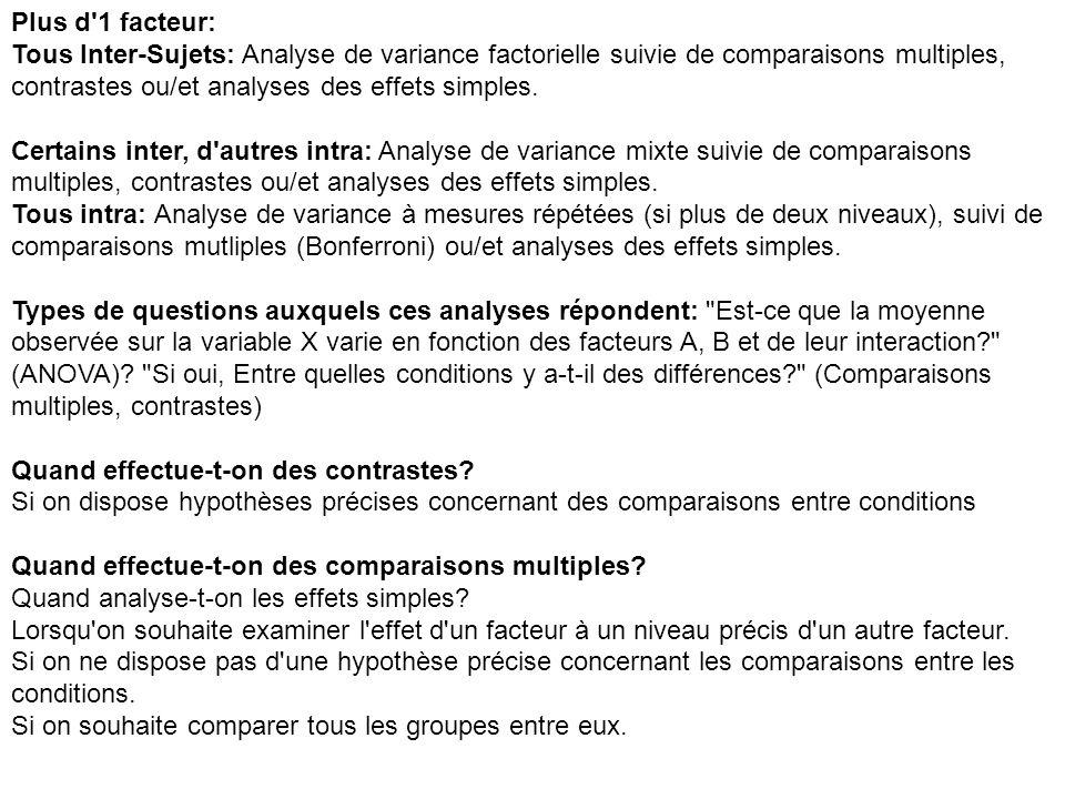 Plus d'1 facteur: Tous Inter-Sujets: Analyse de variance factorielle suivie de comparaisons multiples, contrastes ou/et analyses des effets simples. C