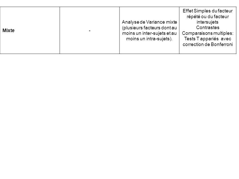 Mixte- Analyse de Variance mixte (plusieurs facteurs dont au moins un inter-sujets et au moins un intra-sujets). Effet Simples du facteur répété ou du