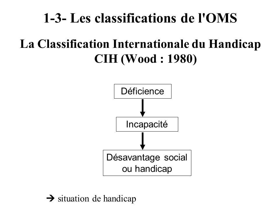 1-3- Les classifications de l'OMS La Classification Internationale du Handicap CIH (Wood : 1980) Déficience Incapacité Désavantage social ou handicap