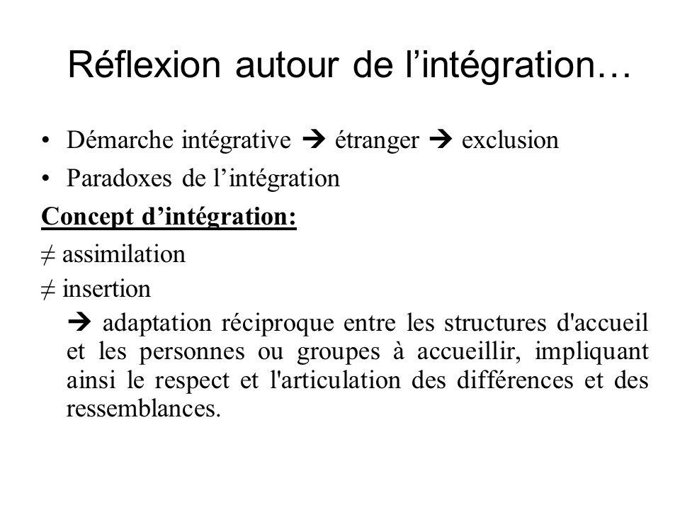 Réflexion autour de lintégration… Démarche intégrative étranger exclusion Paradoxes de lintégration Concept dintégration: assimilation insertion adapt