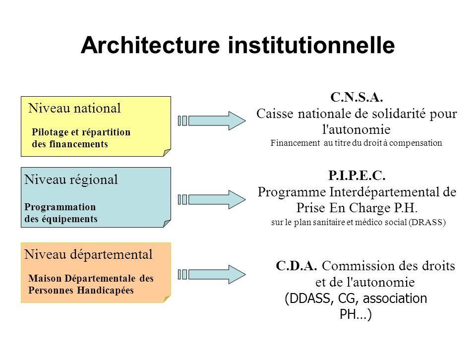 Architecture institutionnelle Niveau régional Niveau national Niveau départemental Pilotage et répartition des financements Programmation des équipeme