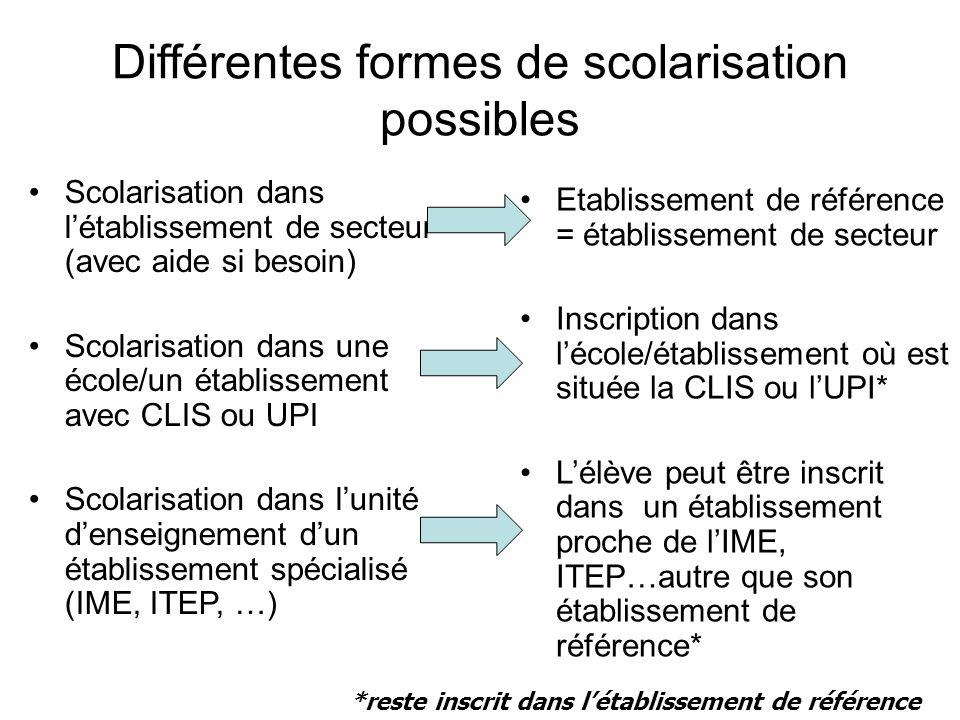 Différentes formes de scolarisation possibles Scolarisation dans létablissement de secteur (avec aide si besoin) Scolarisation dans une école/un établ