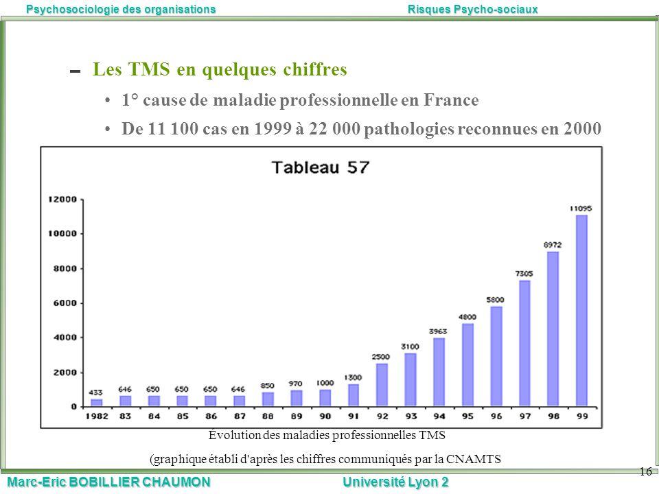 Marc-Eric BOBILLIER CHAUMON Université Lyon 2 Psychosociologie des organisationsRisques Psycho-sociaux 16 Les TMS en quelques chiffres 1° cause de mal