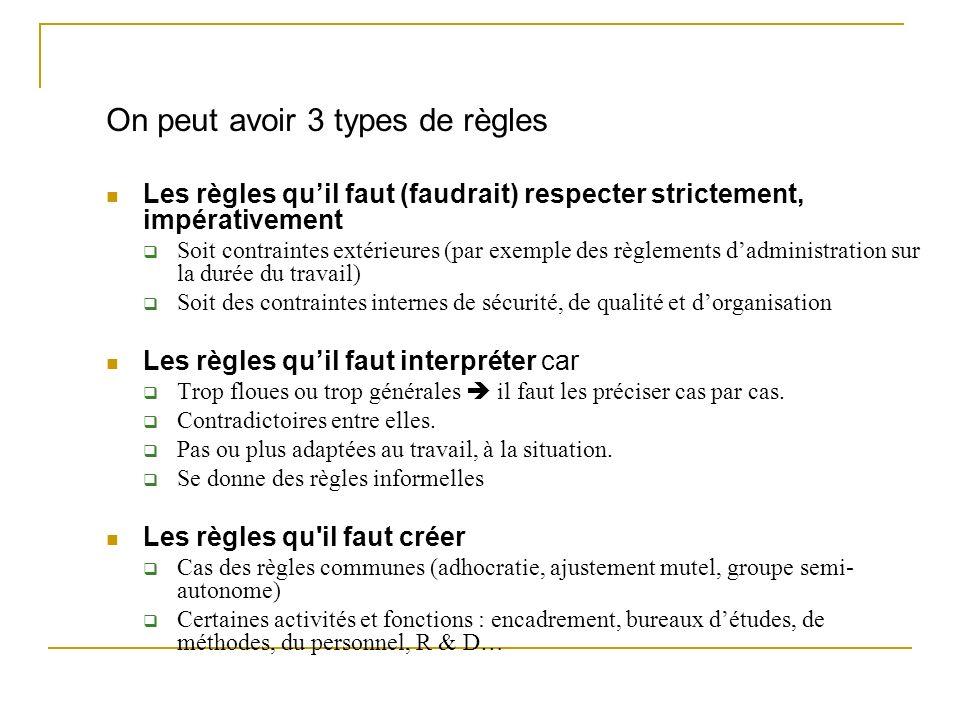 On peut avoir 3 types de règles Les règles quil faut (faudrait) respecter strictement, impérativement Soit contraintes extérieures (par exemple des rè