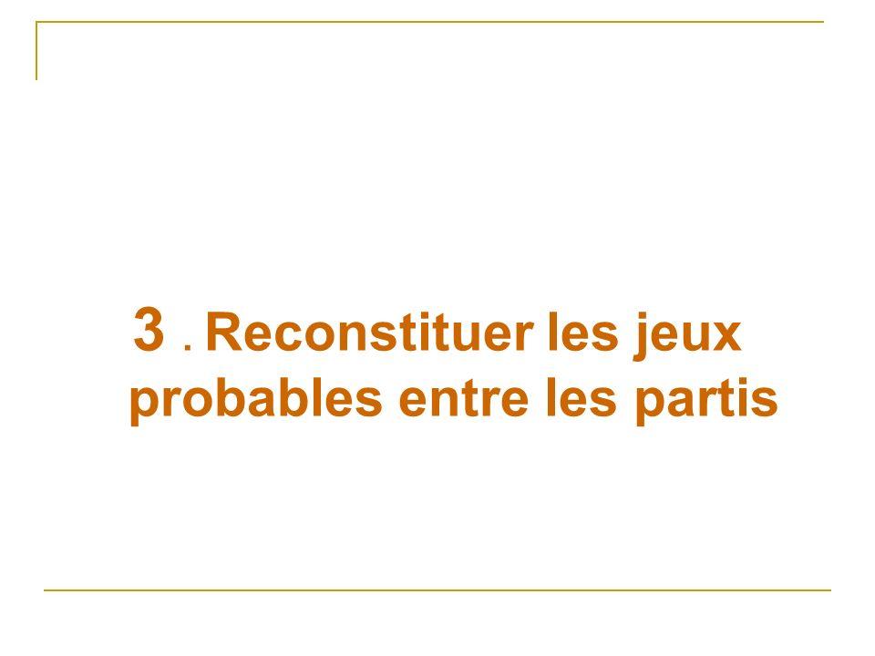 3. Reconstituer les jeux probables entre les partis