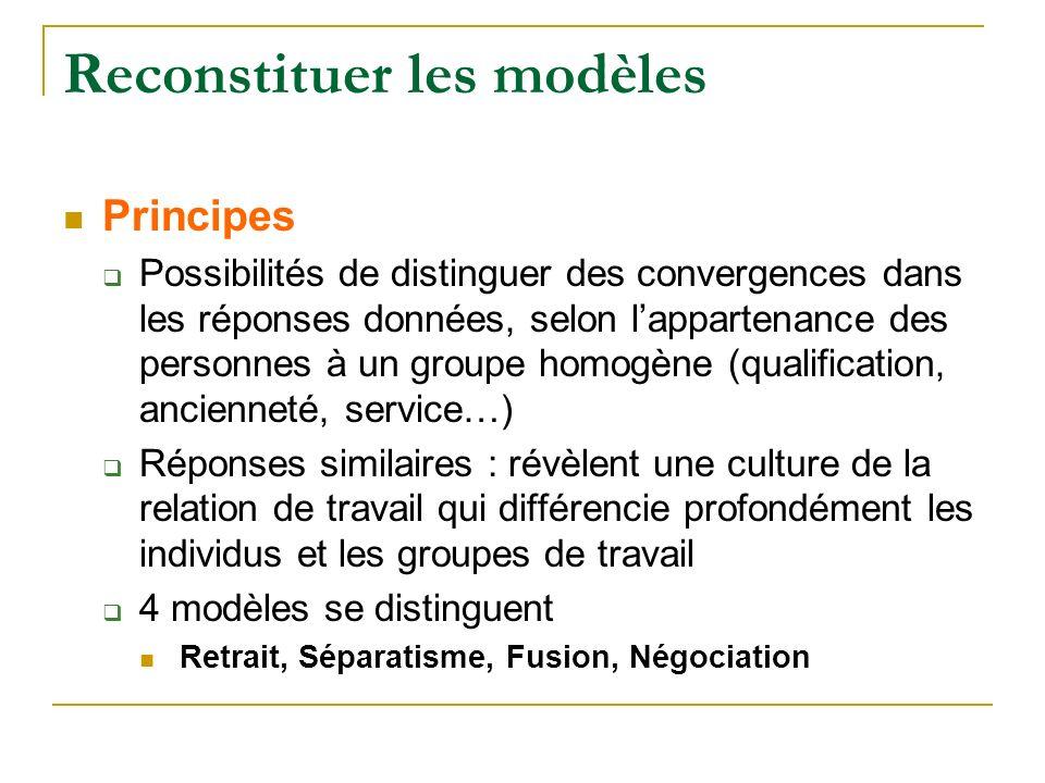 Reconstituer les modèles Principes Possibilités de distinguer des convergences dans les réponses données, selon lappartenance des personnes à un group