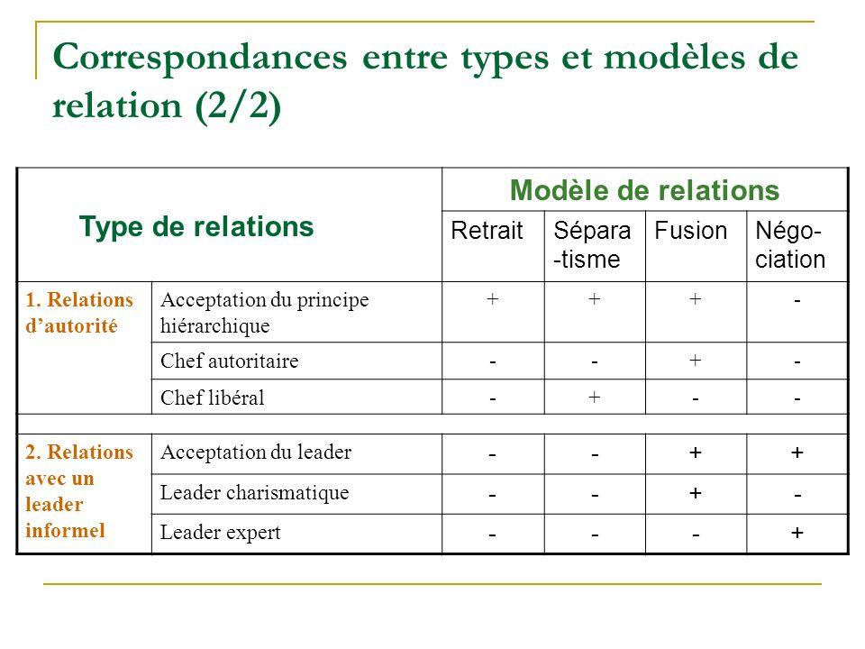 Correspondances entre types et modèles de relation (2/2) Type de relations Modèle de relations RetraitSépara -tisme FusionNégo- ciation 1. Relations d