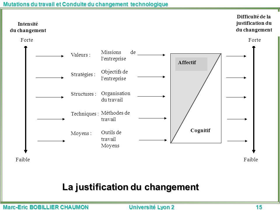 Marc-Eric BOBILLIER CHAUMON Université Lyon 215 Mutations du travail et Conduite du changement technologique La justification du changement Valeurs :