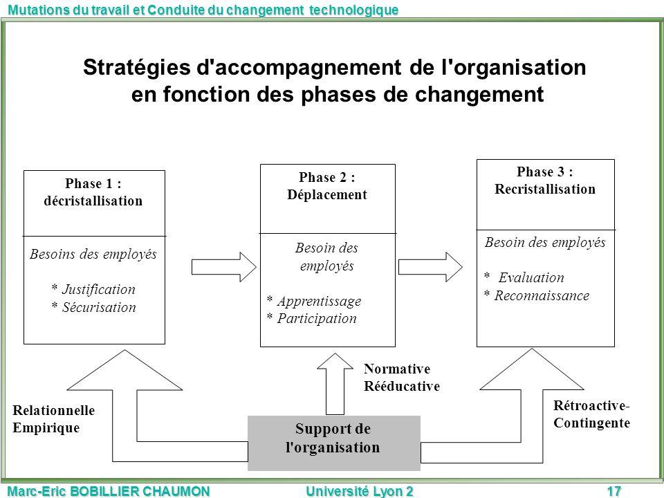 Marc-Eric BOBILLIER CHAUMON Université Lyon 217 Mutations du travail et Conduite du changement technologique Phase 1 : décristallisation Besoins des e